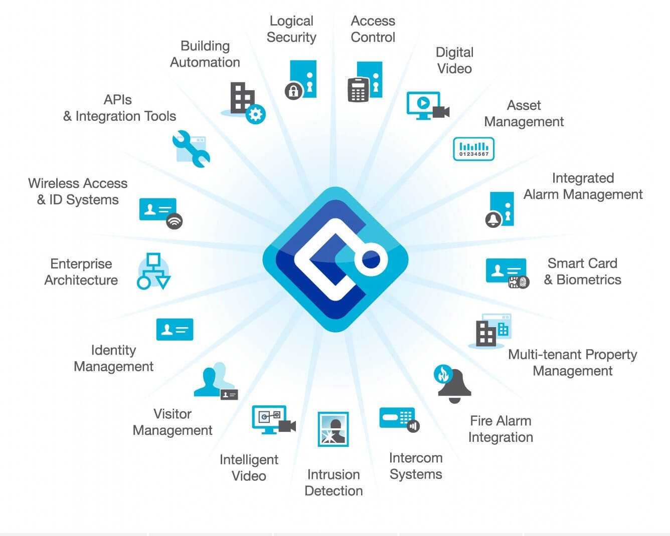 The OnGuard System Overview